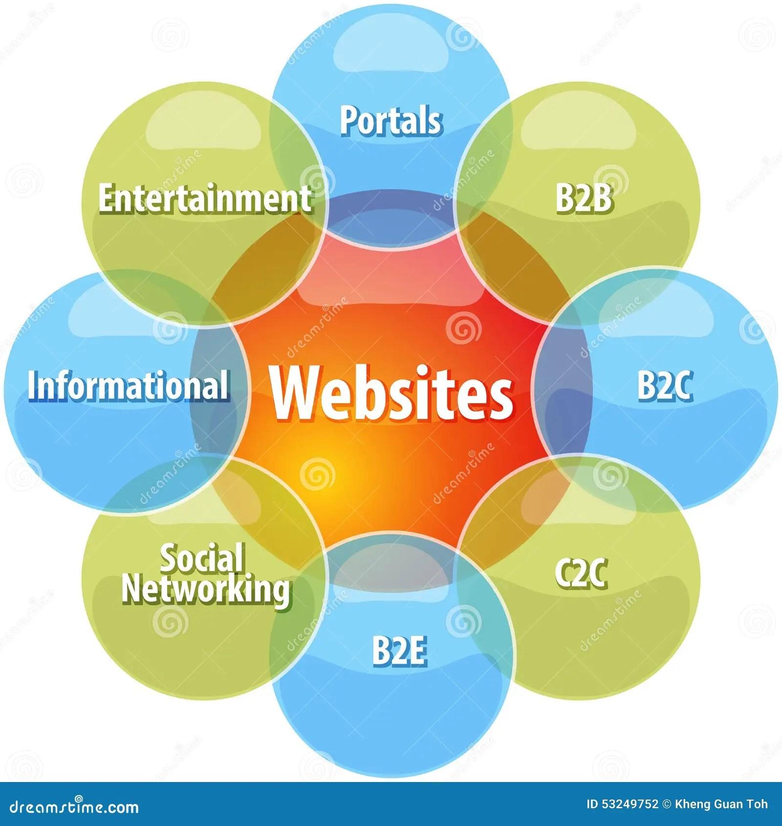 hight resolution of website types business diagram illustration