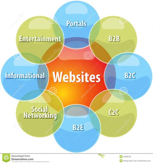 small resolution of website types business diagram illustration