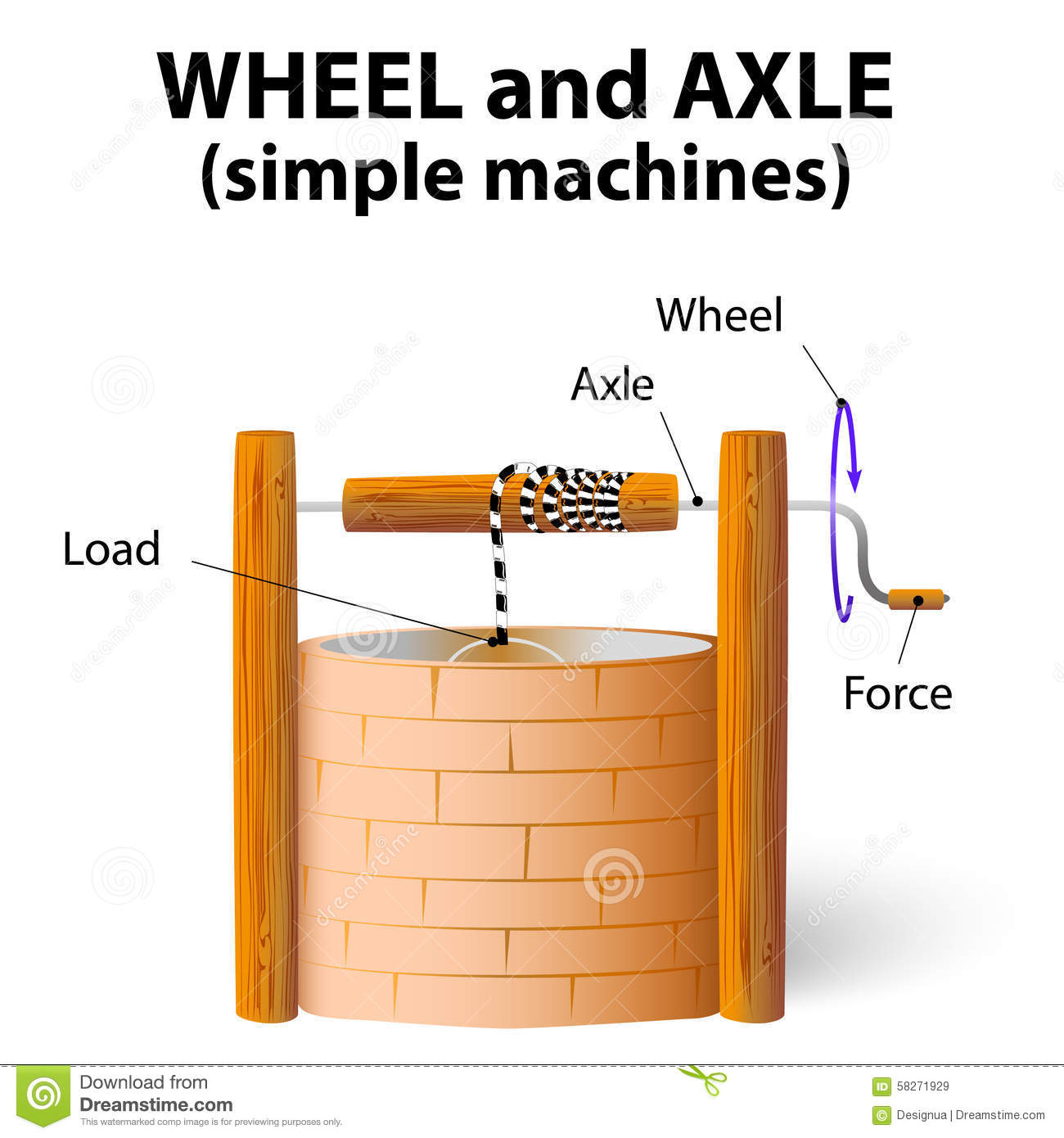 hight resolution of wheel and axle diagram wiring diagram post wheel and axle diagram