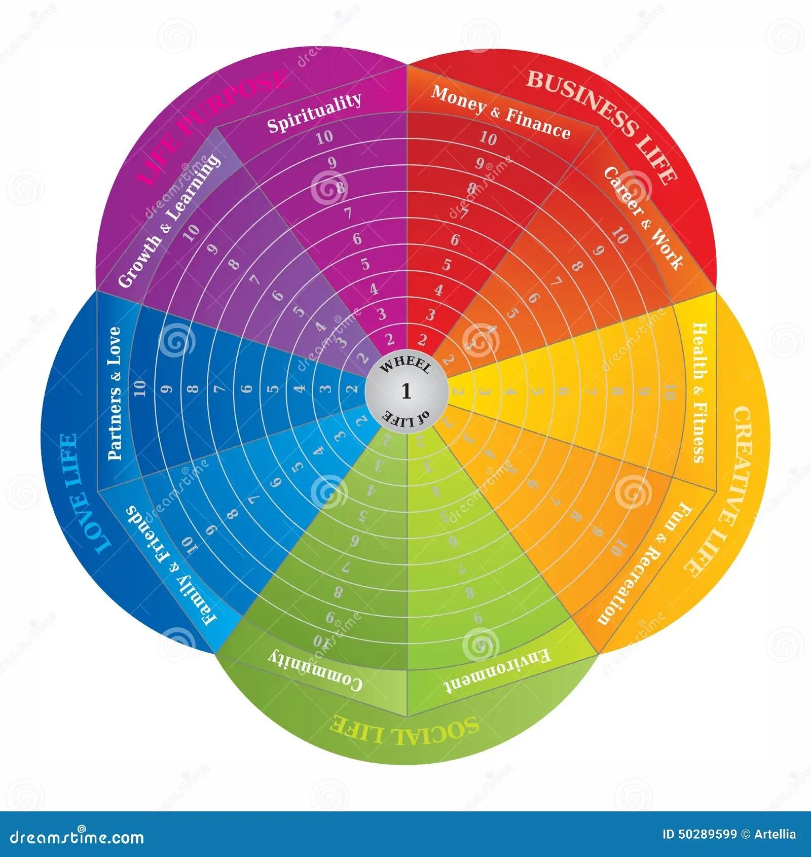 flower diagram career refrigerator wiring compressor wheel of life coaching tool in rainbow colors