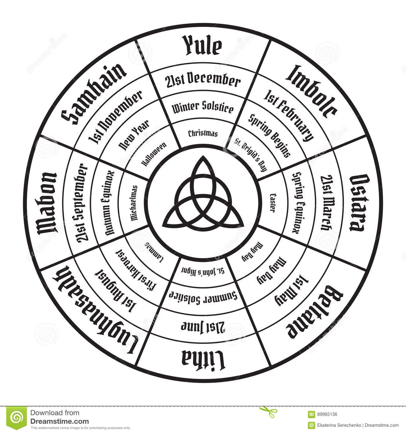 Wheel Of The Year Diagram Wiccan Annual Cycle Stock