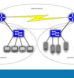 wide area network diagram [ 1300 x 691 Pixel ]