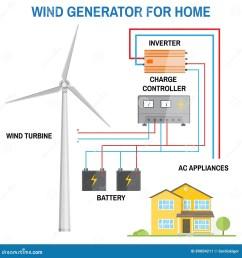 wind generator for home vector  [ 1300 x 1390 Pixel ]