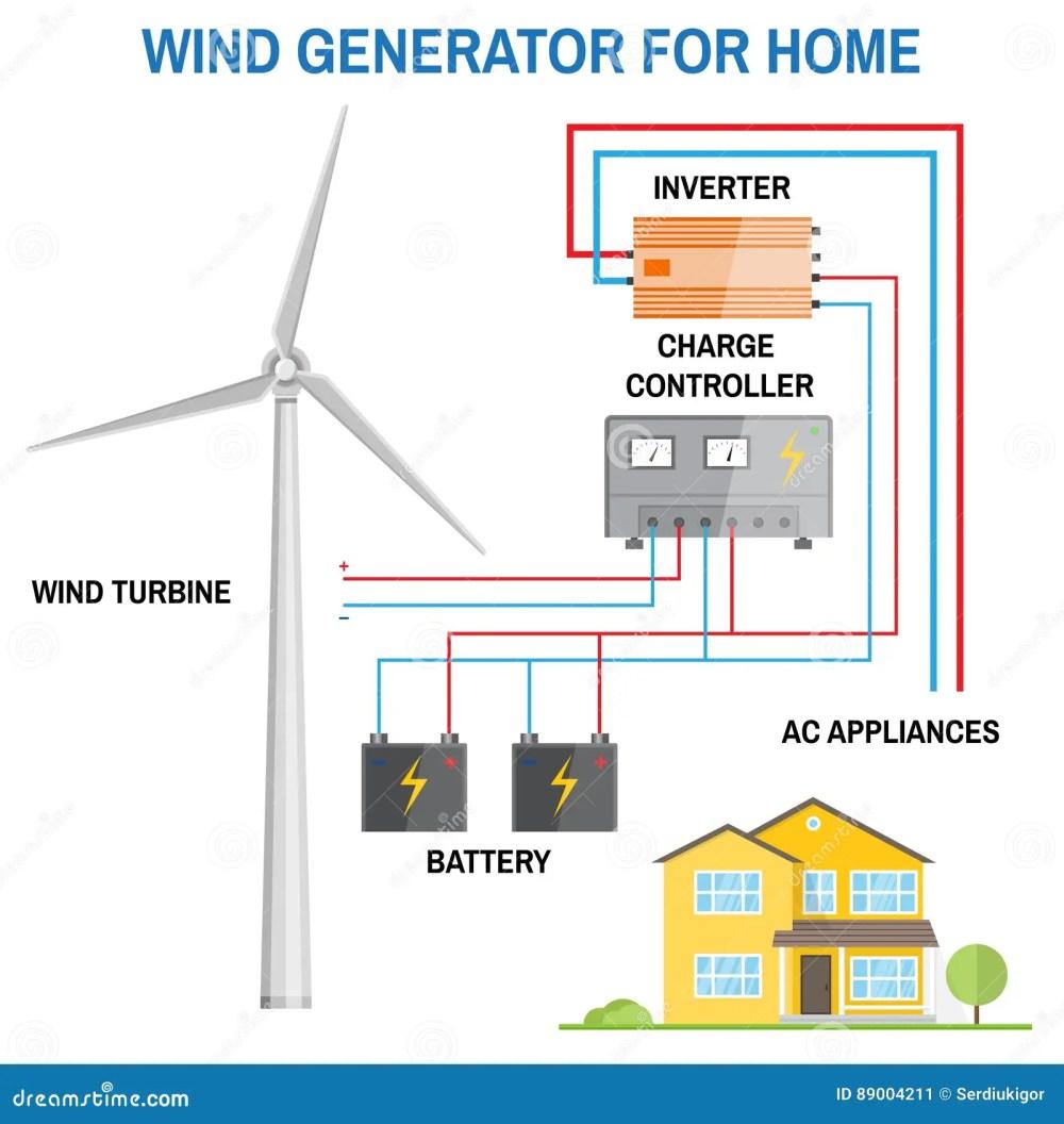 medium resolution of wind generator for home vector