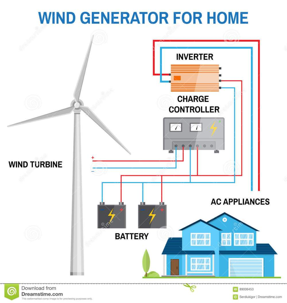 medium resolution of wind generator for home vector stock vector illustration of diagram of wind turbine generator
