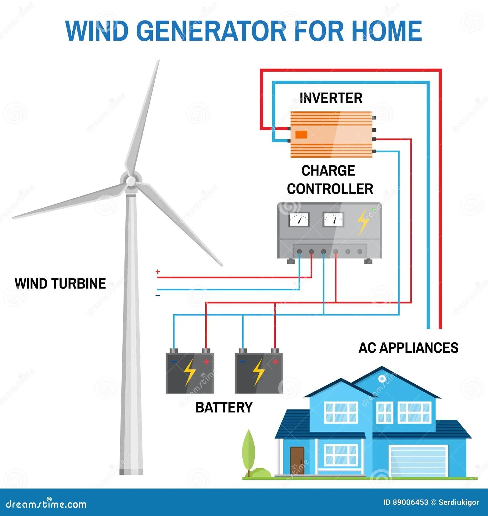 hight resolution of wind generator for home vector stock vector illustration of diagram of wind turbine generator