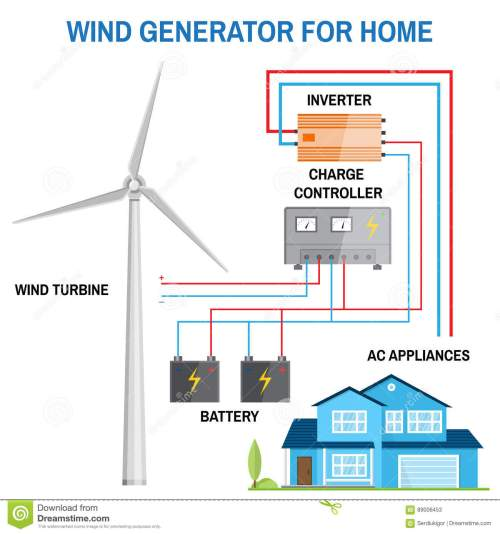small resolution of wind generator for home vector stock vector illustration of diagram of wind turbine generator