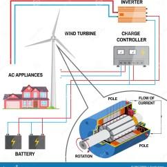 Wind Turbine Generator Wiring Diagram Hvac 3 Phase