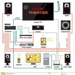 Home Theatre System Wiring Diagram Car Exhaust Cinema 1tt Awosurk De Theater Layouts Manual E Books Rh 38 Made4dogs