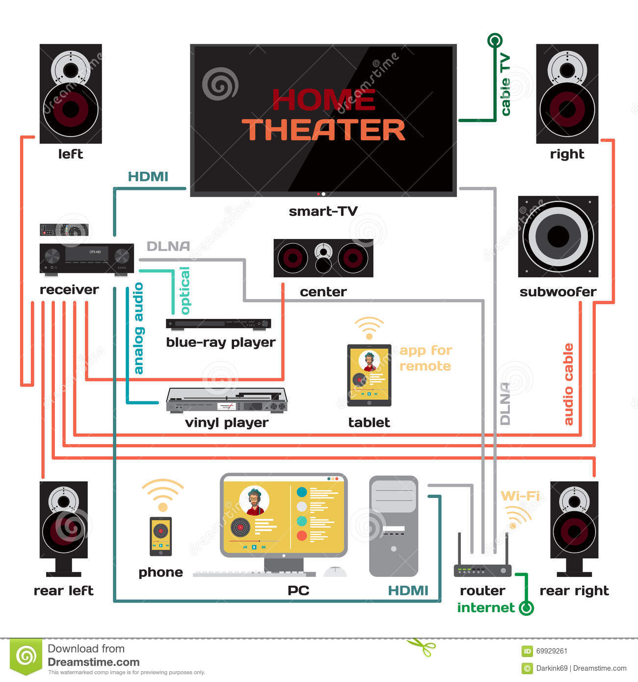 hight resolution of wiring a home theater and music system vector flat design