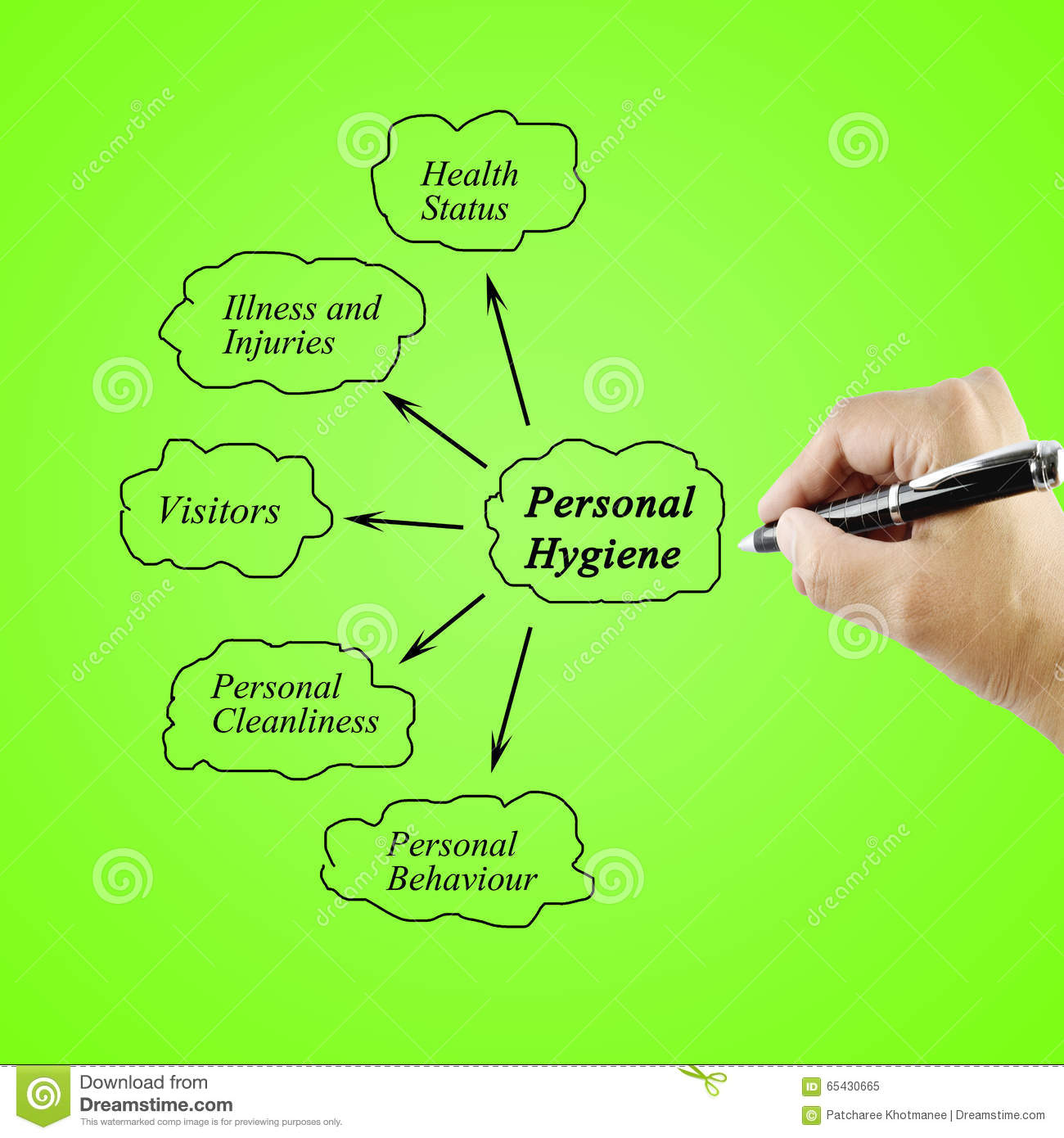 Woman Hand Writing Element Of Personal Hygiene For Used In