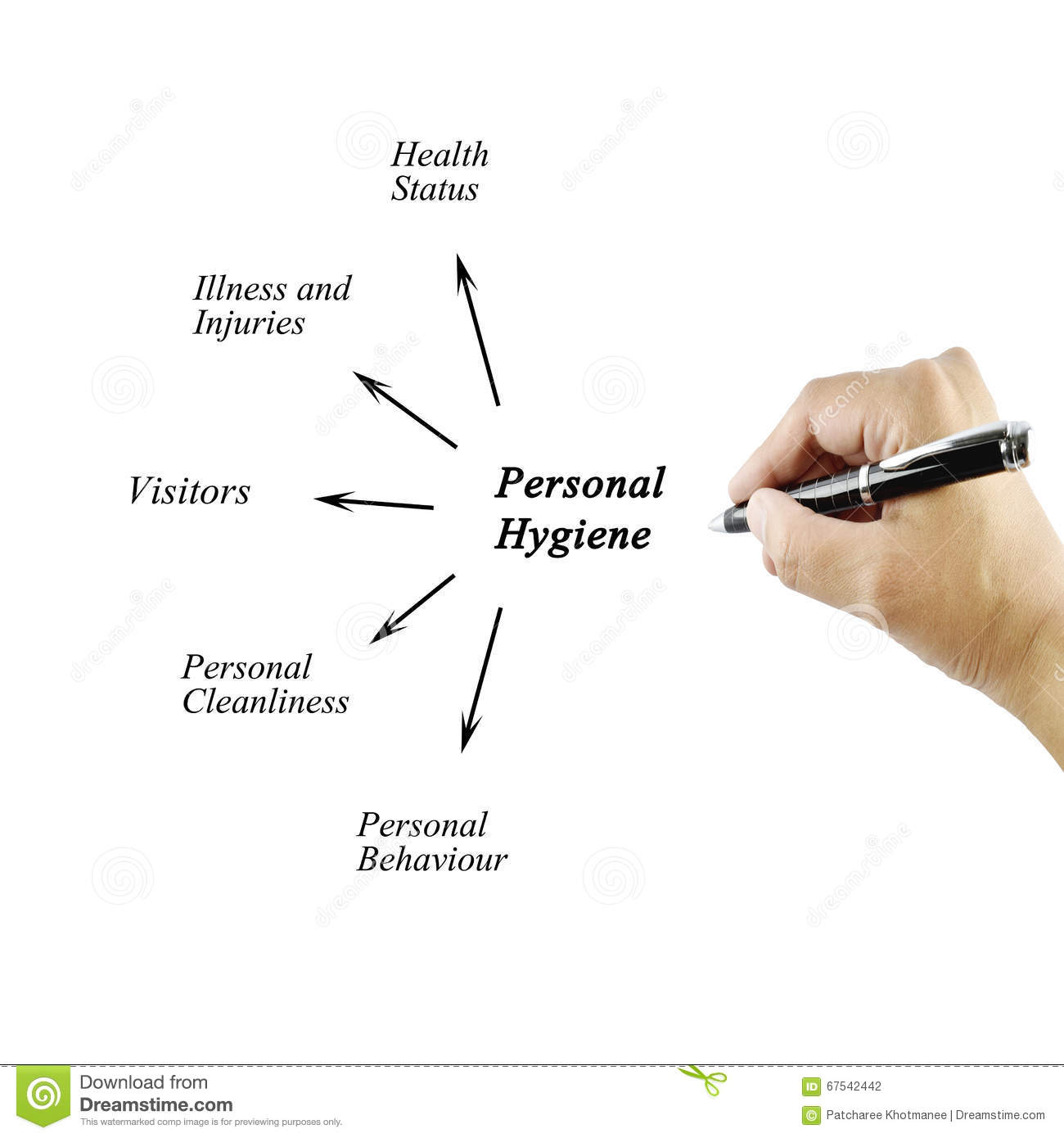 Woman Hand Writing Element Of Personal Hygiene For Used In Manufacturing Stock Photo