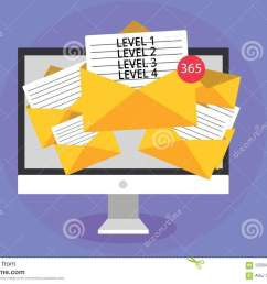 word writing text level 1 level 2 level 3 level 4 business concept for steps levels of a process work flow computer receiving emails important messages  [ 1300 x 957 Pixel ]