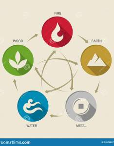Wu xing china elements of nature circle icon sign water wood fire also rh dreamstime