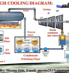 service water network in thermal power plant in once through cooling gif [ 1280 x 720 Pixel ]