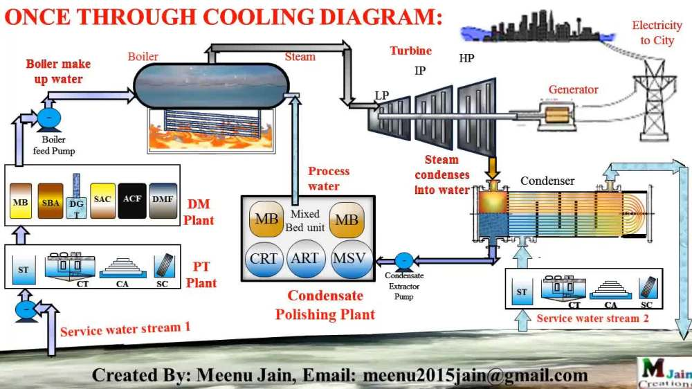 medium resolution of service water network in thermal power plant in once through cooling gif