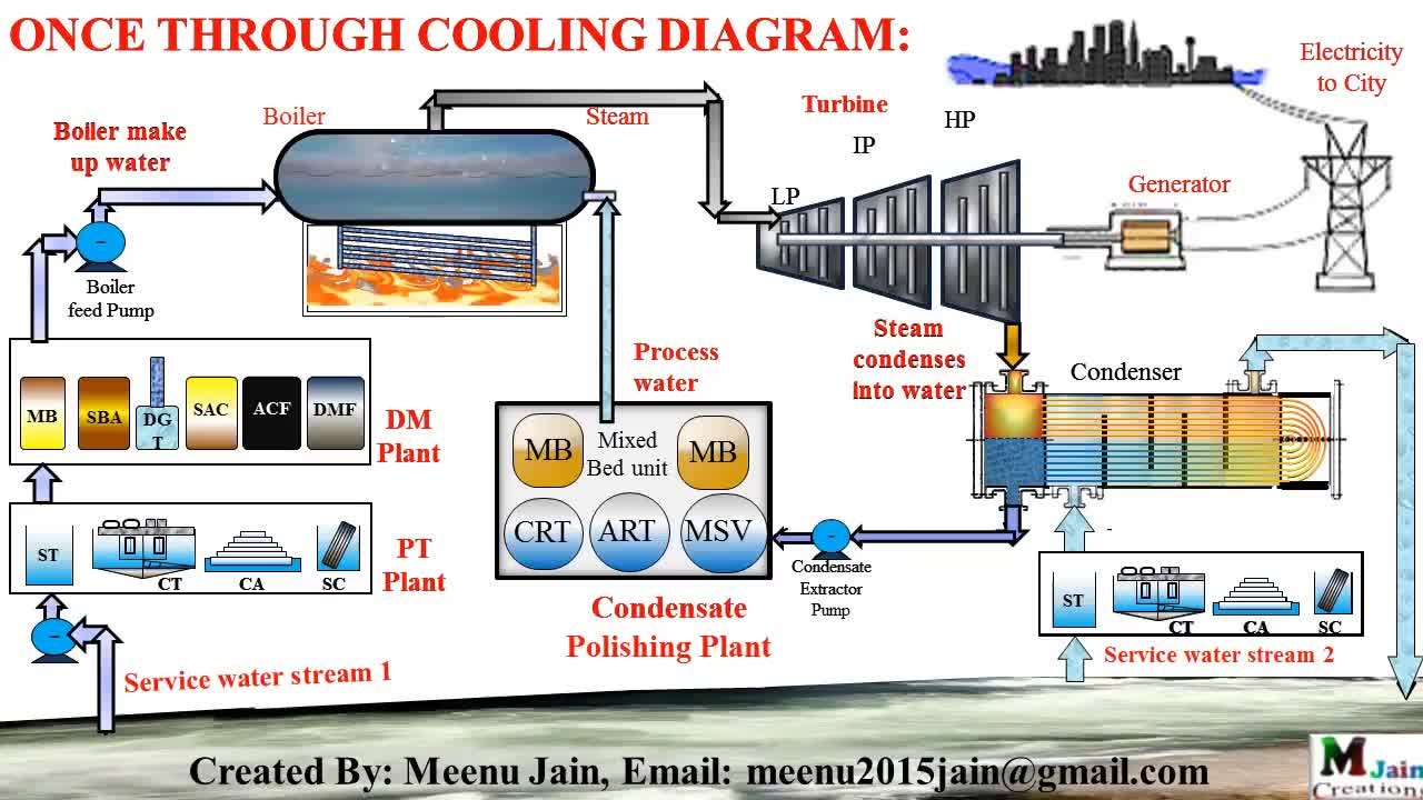 hight resolution of service water network in thermal power plant in once through cooling gif