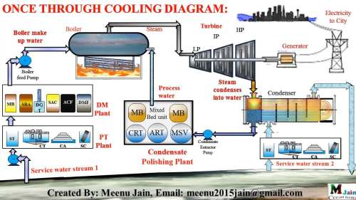 small resolution of service water network in thermal power plant in once through cooling gif