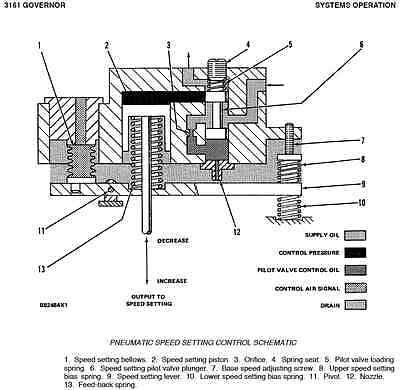 CATERPILLAR 3500 3508 3512 3516 Engine Operator