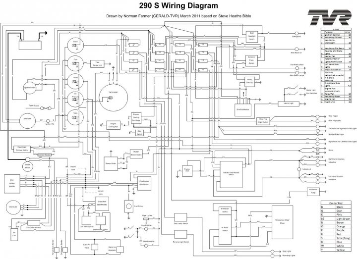 TVRCAR WIRING DIAGRAM - Auto Electrical Wiring Diagram on