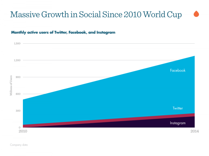 massive-growth-social-world-cup-730x547