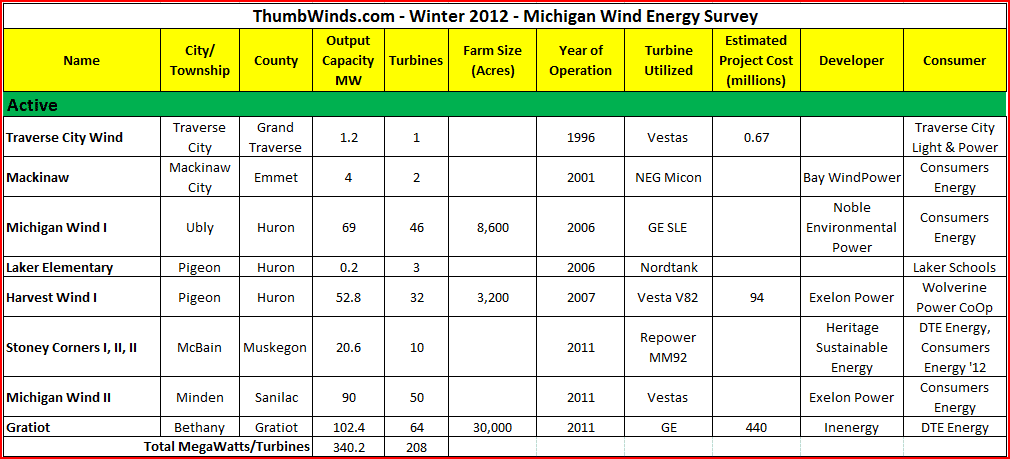 2012 Wind Survey Active Project