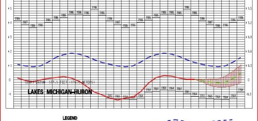Huron-Michigan Water Leverl 2013