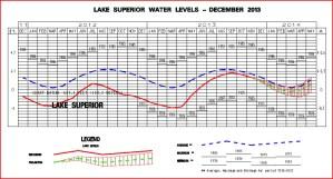 Lake Superior Water Level 2013