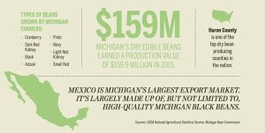 Michigan-Dry-Bean-Market