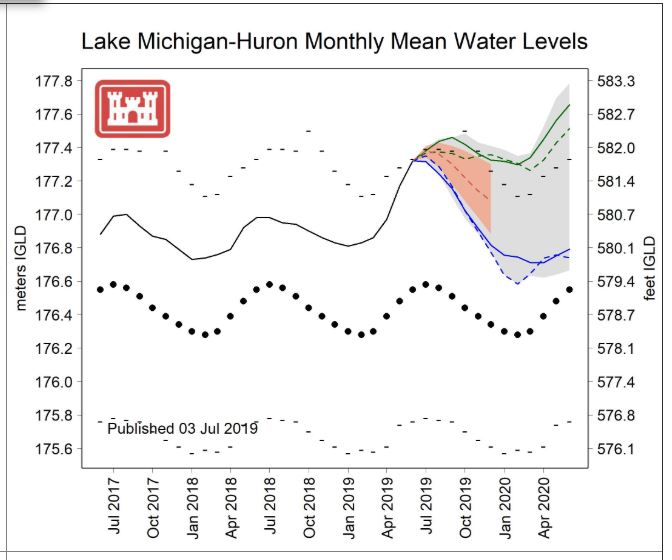 Lake Huron-Michigan Water Level Frecast