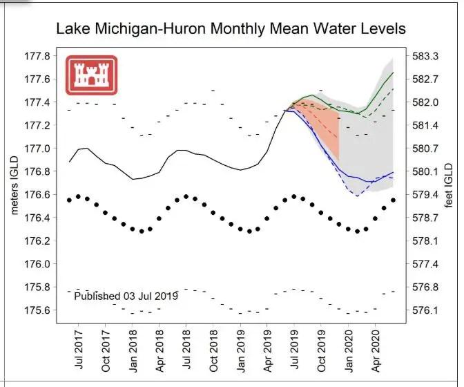 Lake Huron-Michigan Water Level Frecast