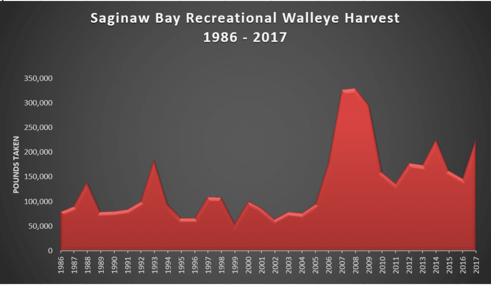Saginaw Bay Fishing Walleye Harvest