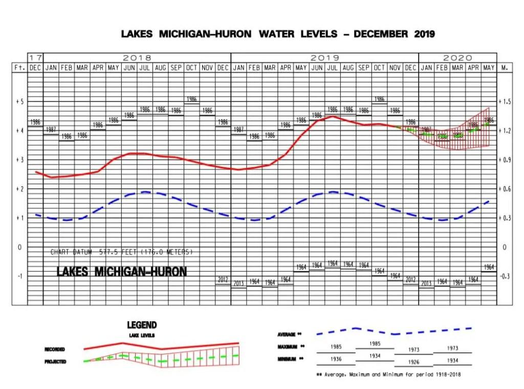 Michigan-Huron Water Level December 2019