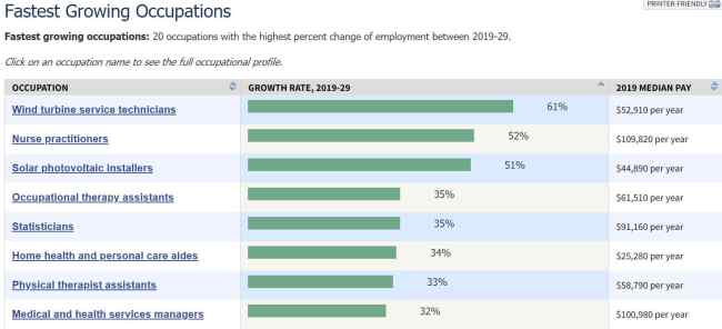 20 occupations with the highest percent change of employment between 2019-29. - Wind Energy Development