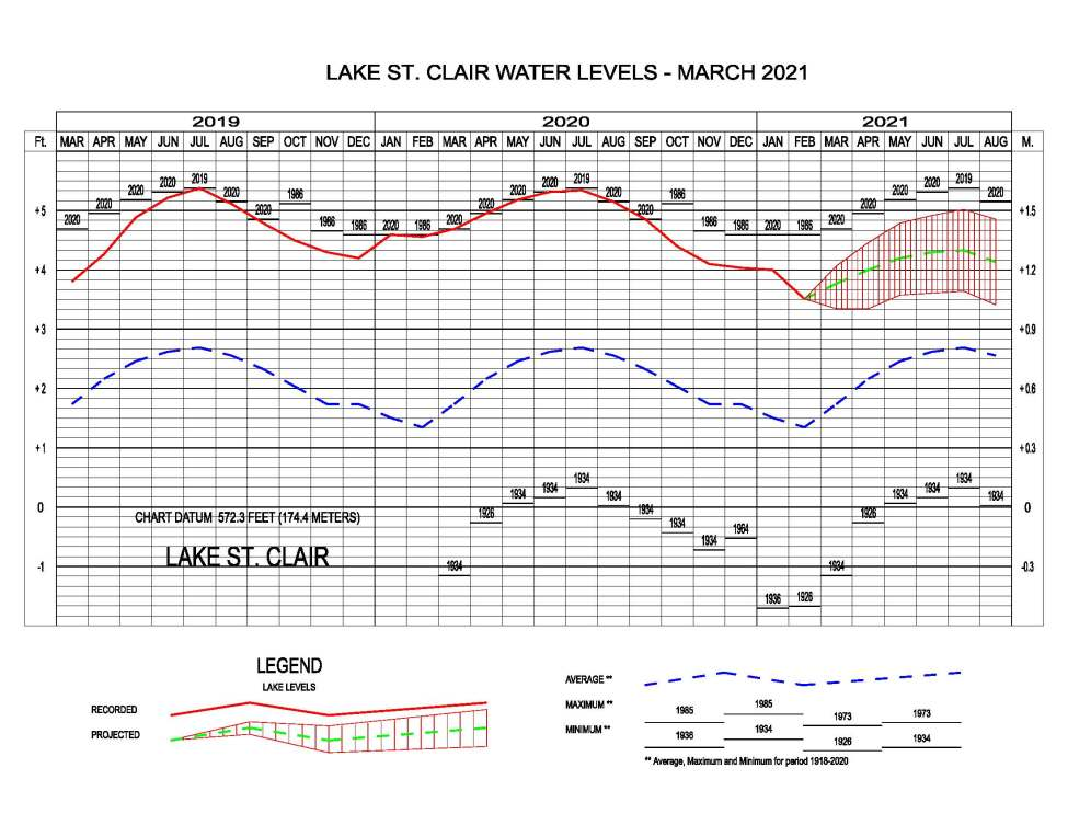 Lake St. Clair water levels