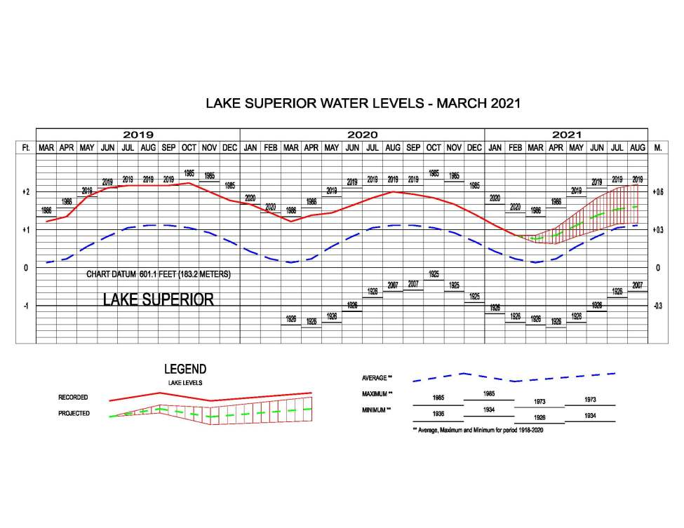 Lake Superior Water Level