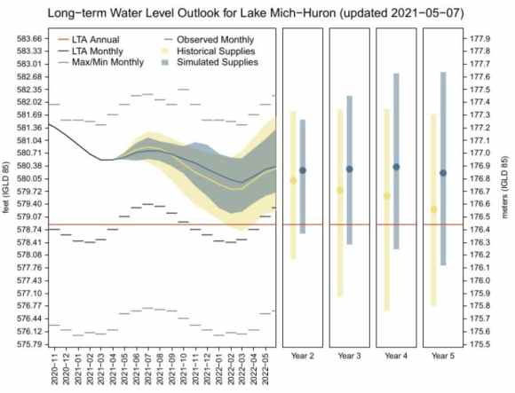 Lakes Michigan-Huron Water Levels Experimental 5 Year Forecast