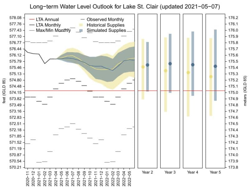 Lake St. Clair Water Levels Experimental 5 Year Forecast