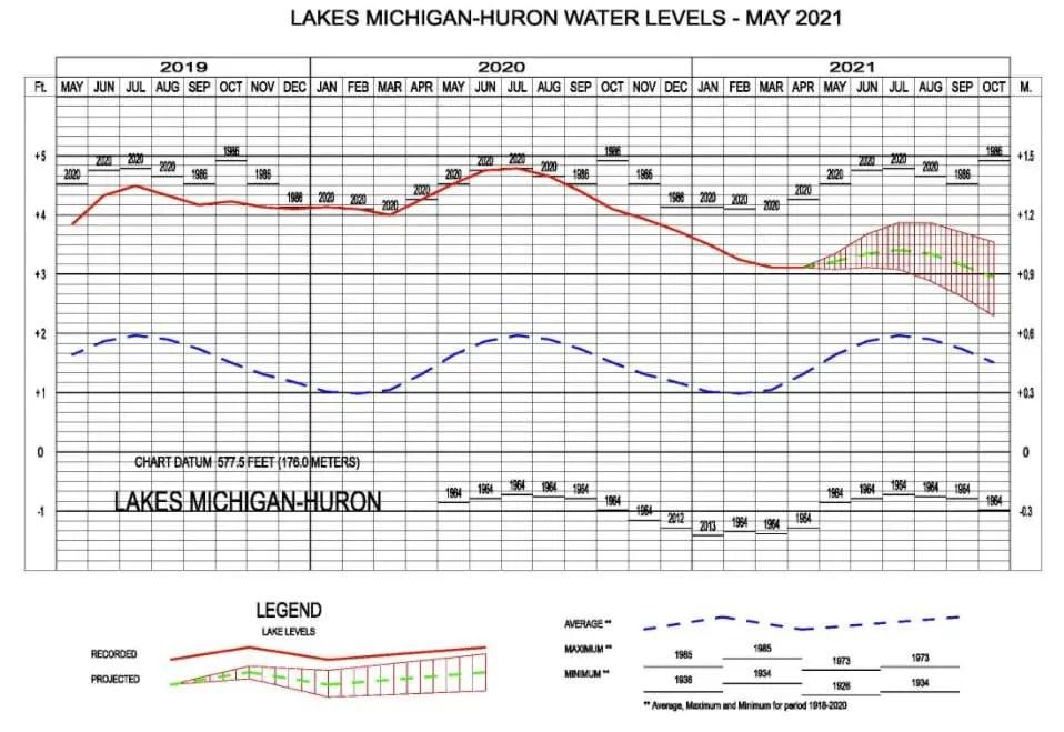 Lake Water Levels Michigan-Huron May 2021