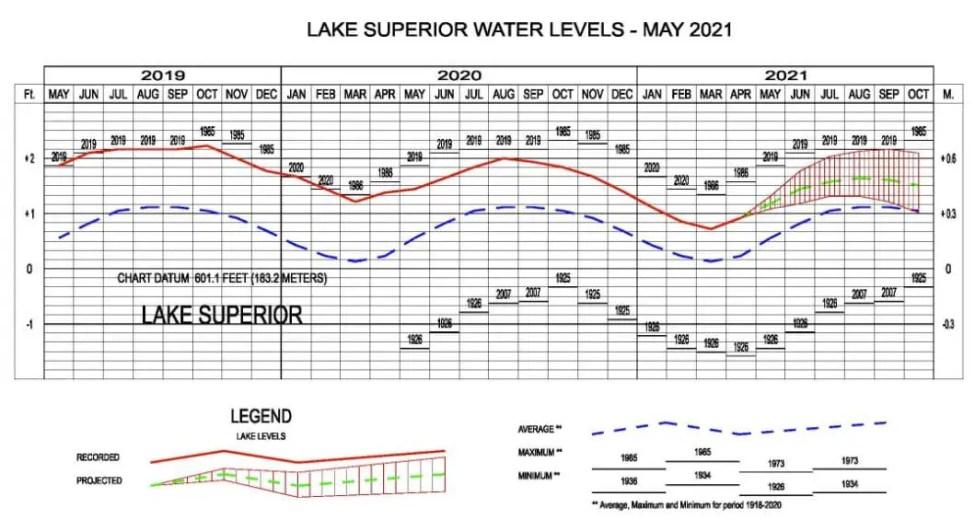 Lake Superior Water Level May 2021
