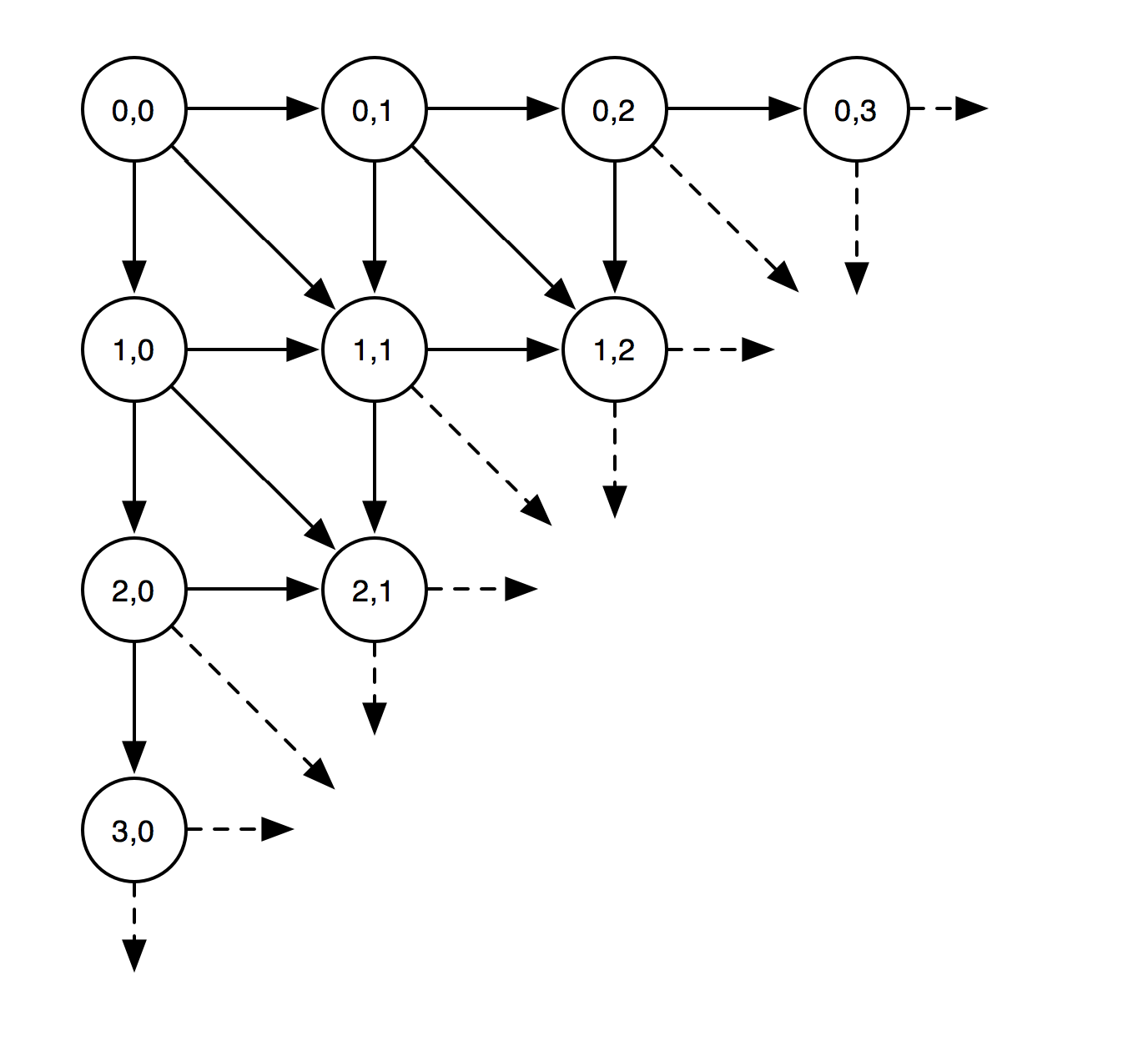hight resolution of decision tree diagram rotated to be a grid