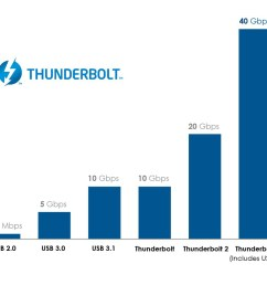 thunderbolt 3 the usb c that does it all thunderbolt technology community [ 1024 x 857 Pixel ]