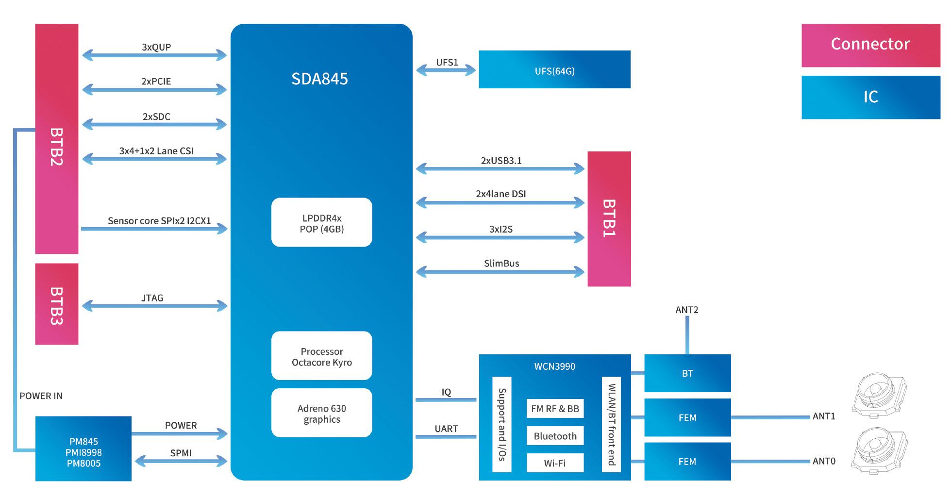 hight resolution of hw block diagram