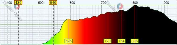 Mini USB Spectrometer_Red wine spectra