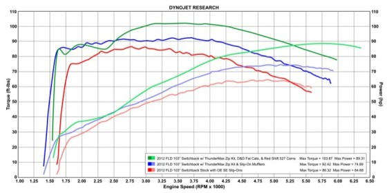 Note the significant improvements from stock (red) to ThunderMax install (blue) and finally, with the Zipper's Red Shift 527 cams and D&D Fat Cat 2:1 exhaust - an astounding 103.87 ft. lb. of torque and 89.31 hp!