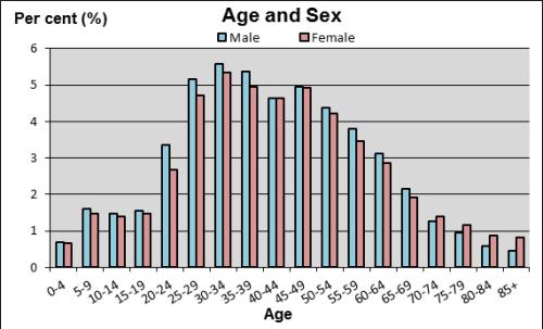 OZ-age sex distribution