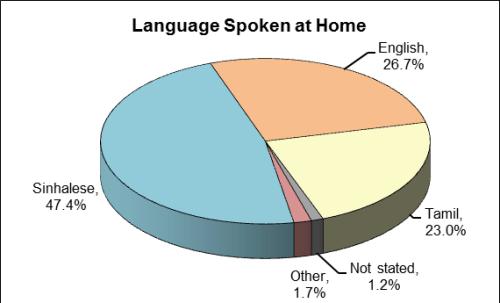 OZ-language spoken at home