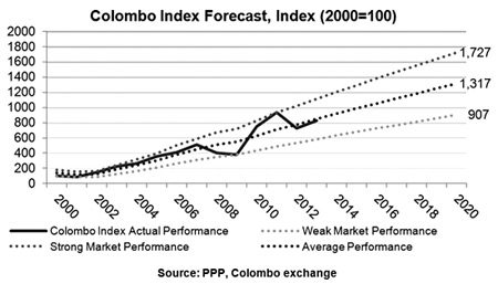 Colombo index forecast