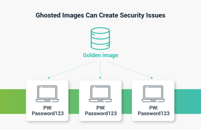 Ghosted Images Picture - Ghosted images can create security issues