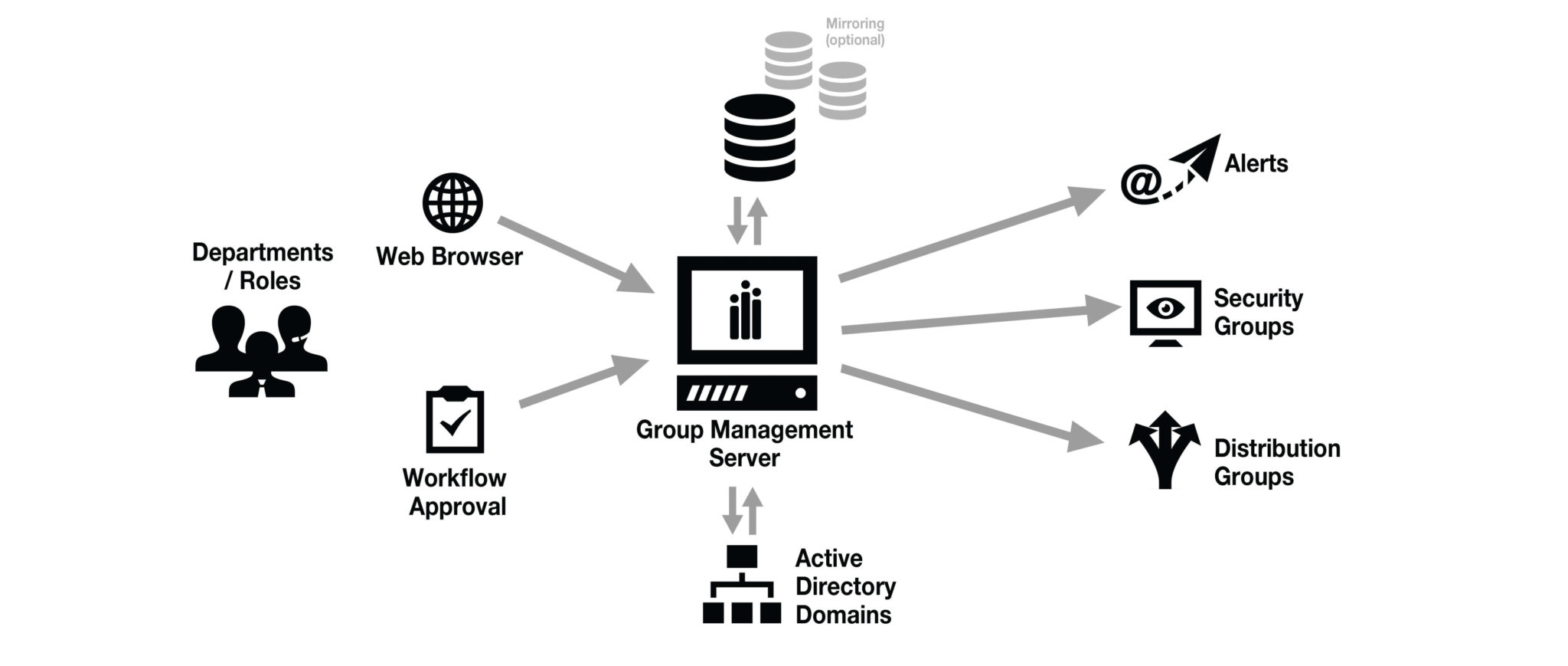 Active Directory Group Management Software